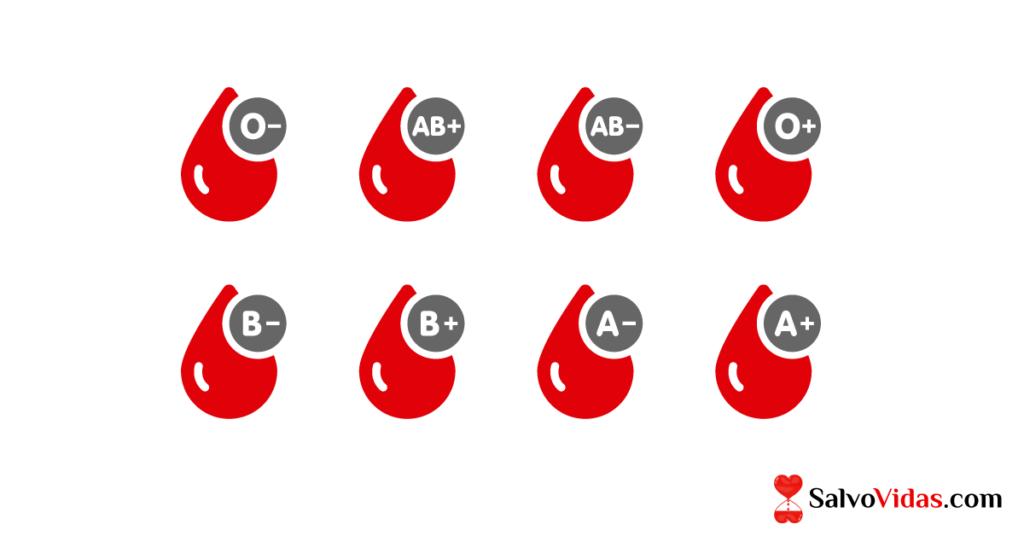 Tipos Sanguíneos ABORh